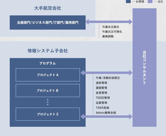 PMO支援事例イメージ