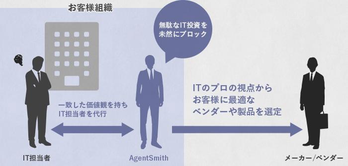 お客様組織と弊社の立ち位置の図