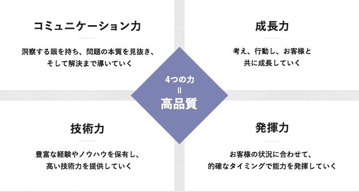 4つの力=高品質の図