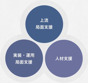 上流局面支援、実装・運用局面支援、人材支援の図